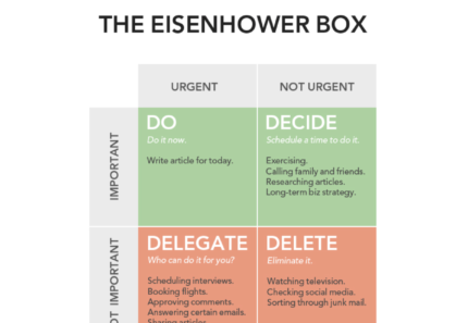 Productivity – How to choose what to do